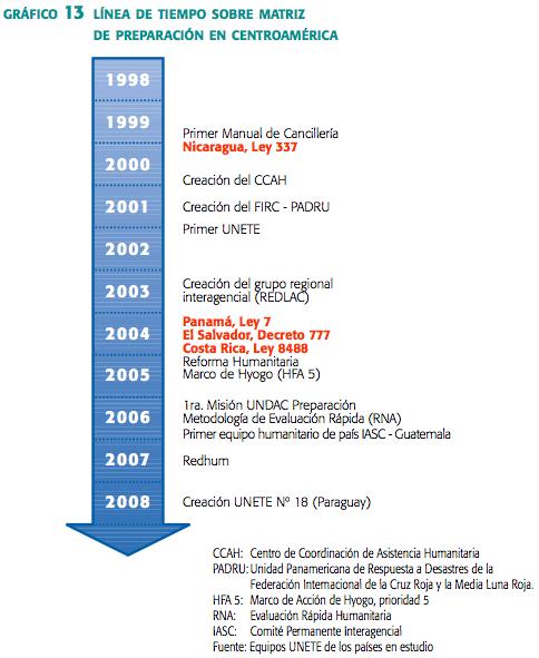la tendencia de la gestión del riesgo de desastre en Centroamérica
