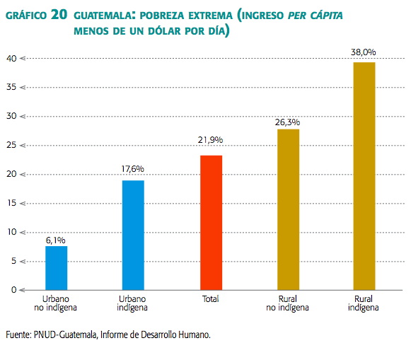 estadisticas niveles de pobreza: