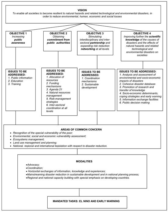 disaster risk management framework pdf